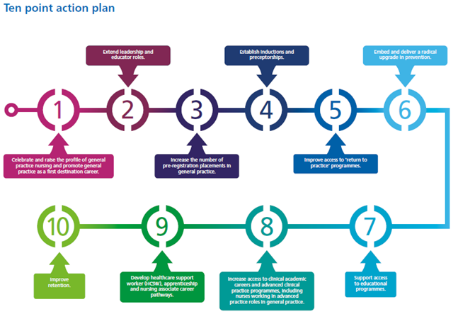 Ten point action plan